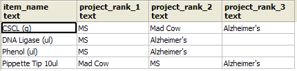 Example crosstab column rank report